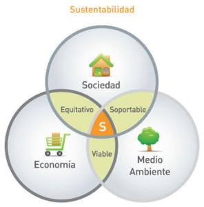 sustentabilidad_esquema