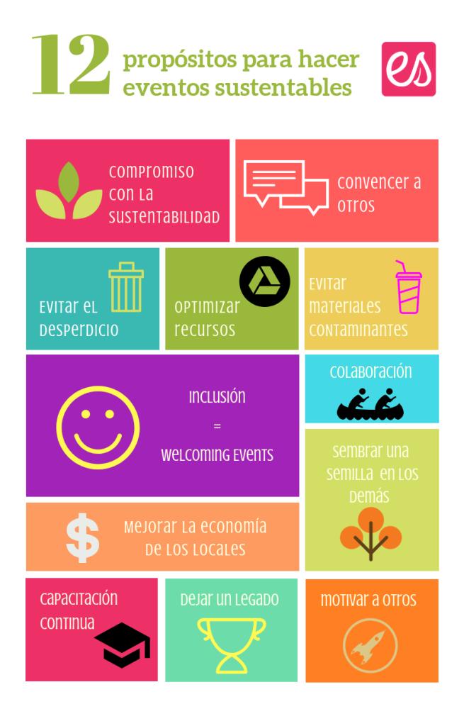 Eventos Sustentables infografía